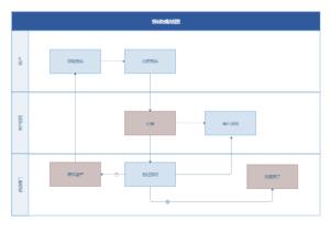 投诉处理流程图