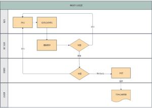 应用程序申请许可流程图