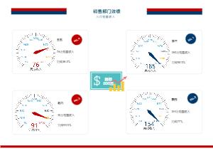 销售部门绩效仪表图