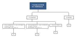 FMS-第七项旋转稳定性评分标准-季晨熙