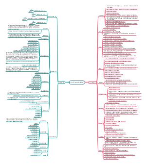 软件产品测试知识整理