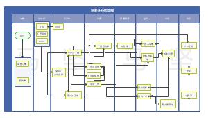 生产业务主流程