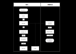 作图app活动流程图