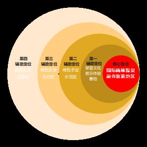 圆形排序图