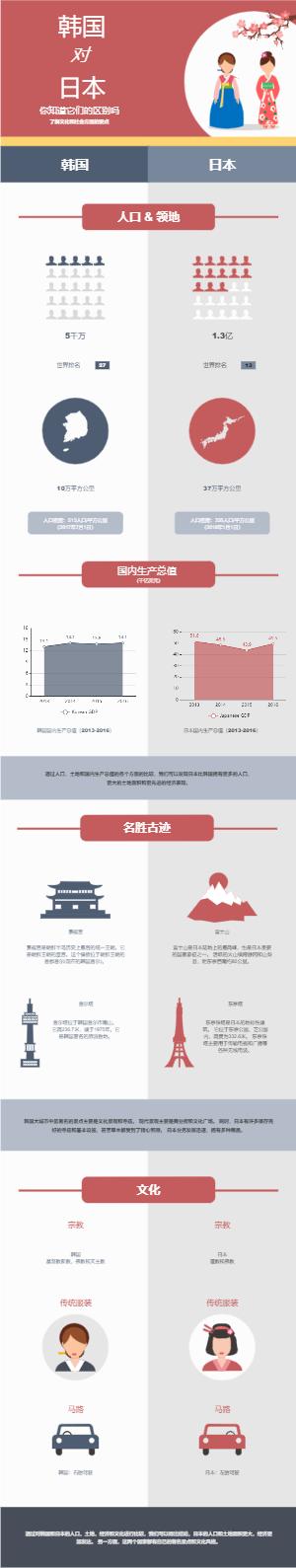 韩国与日本对比模板图