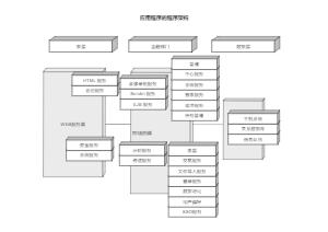应用程序的程序架构