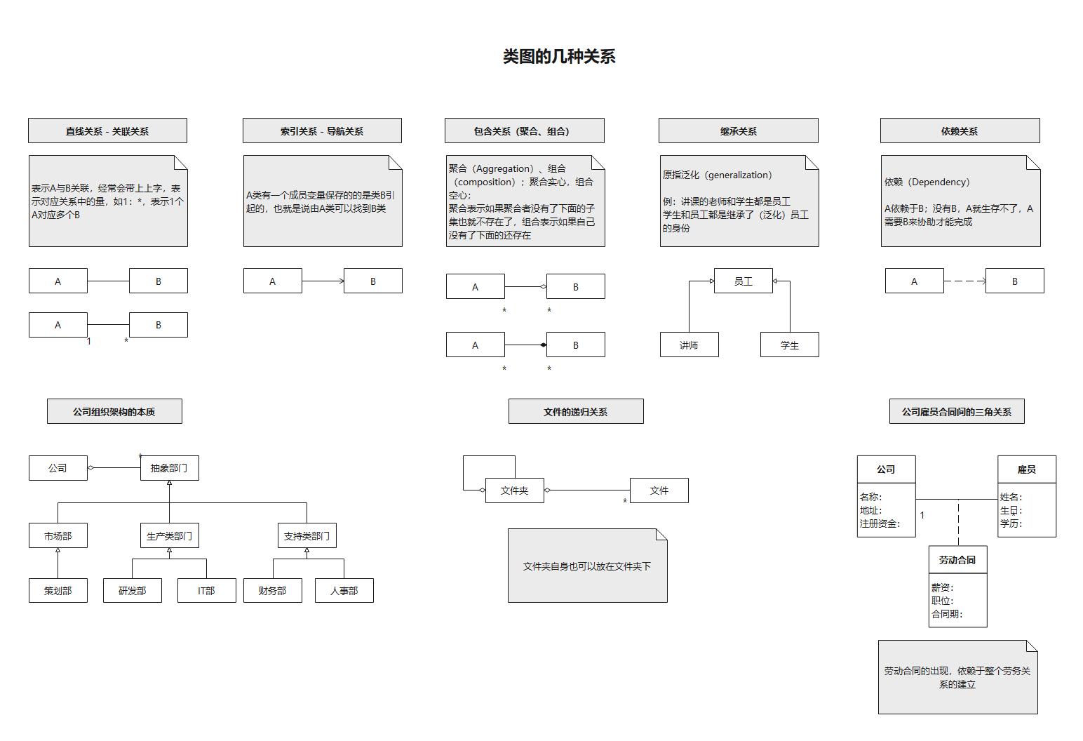 UML类图(需求分析)