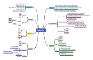 机械制图与识图思维导图