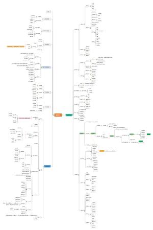 直播电商系统思维导图