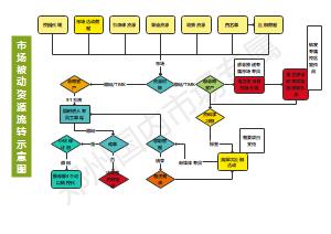 教育机构市场资源流转流程图