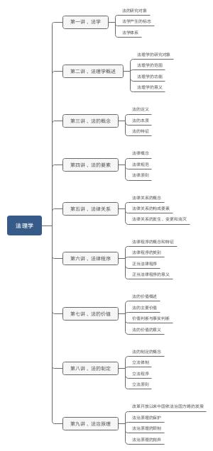 法理学笔记 马明贤