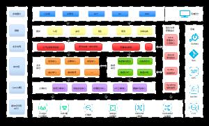 微服务中台架构图