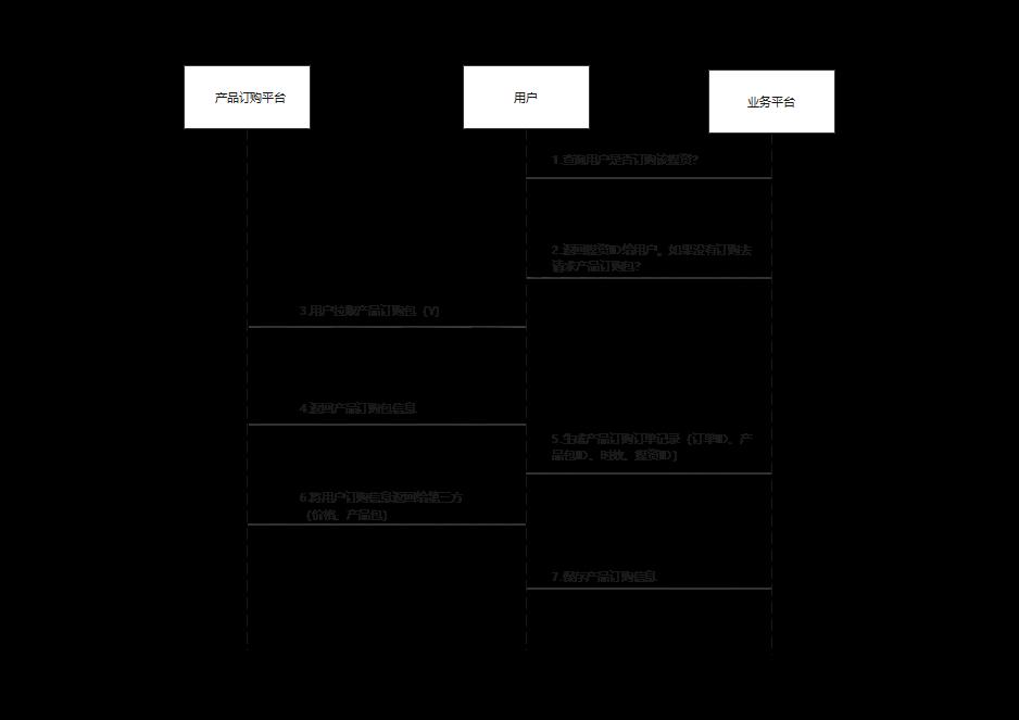 产品订购时序图