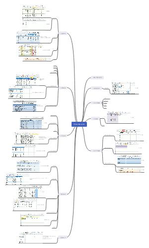 备考2020年3月计算机二级Excel公式合集