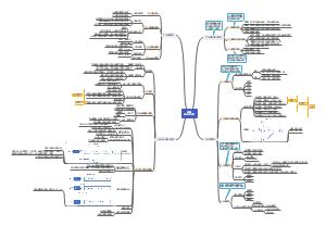 第3章 进程线程模型
