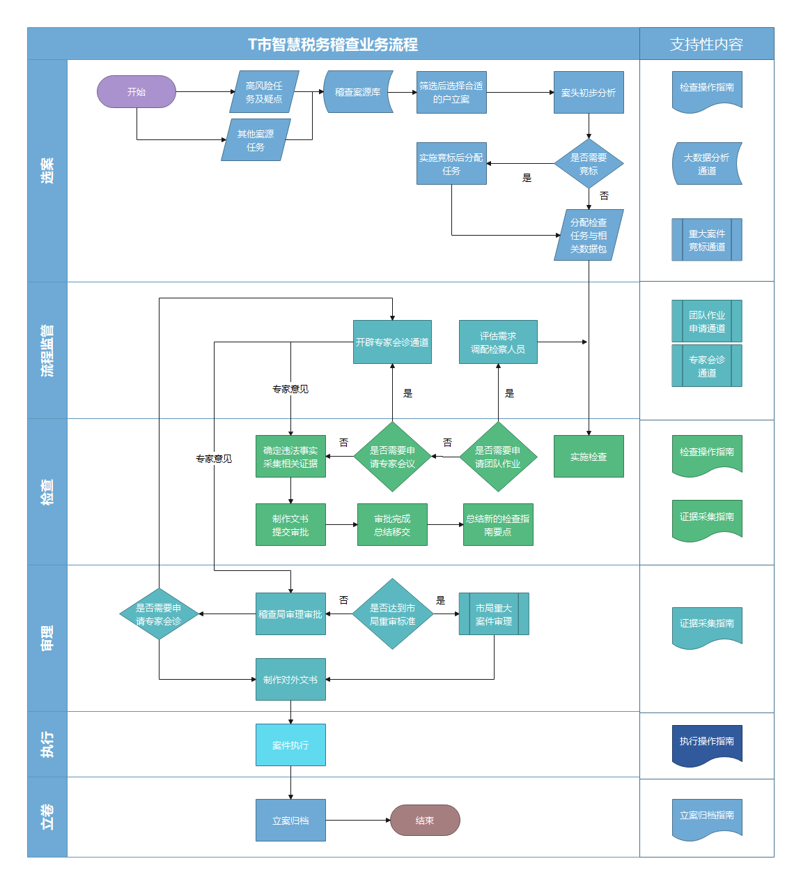 税务稽查业务流程图