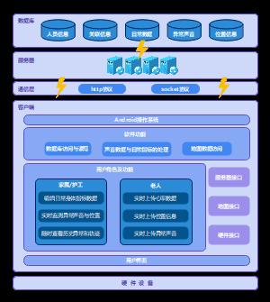 老人健康监测软件架构图