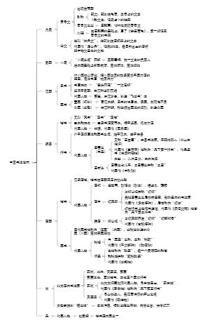 中国书法发展历史及代表