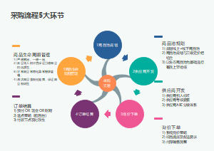 采购流程5大环节