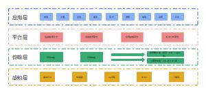 物联网产业架构