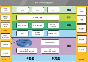 基于docker的微服务架构