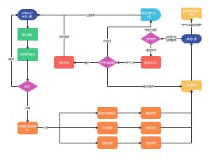 接口测试流程图