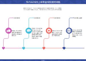 TikTok2020上半年全球发展时间线
