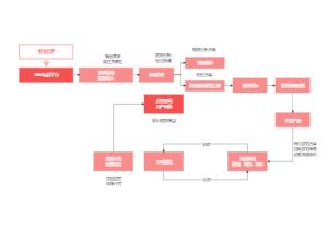 完整的CEM运营服务体系的形成