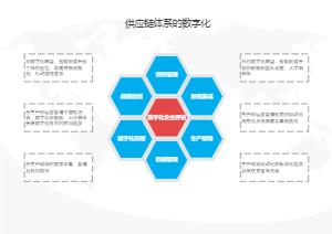 供应链体系的数字化