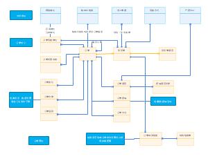 销售订单模型图