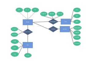 订单系统ER图