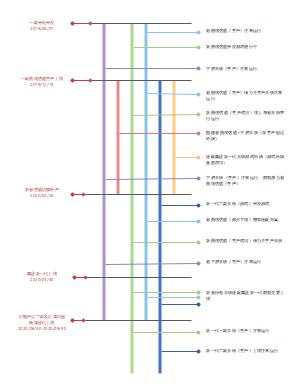 开发测试时间轴
