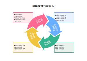 网络营销方法分析
