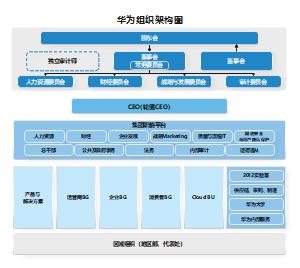 华为组织架构图