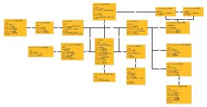 商品管理数据库模型