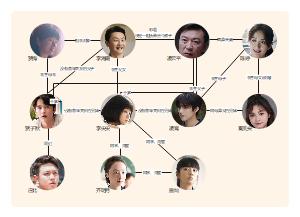 《以家人之名》人物角色关系图