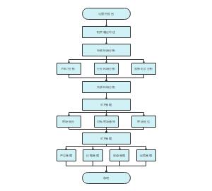 市场营销基本流程