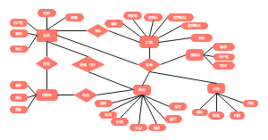 网上商城ER图