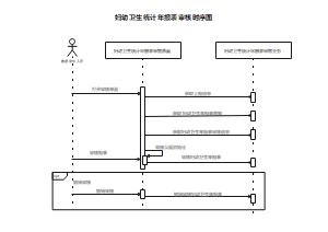 报表审核时序图