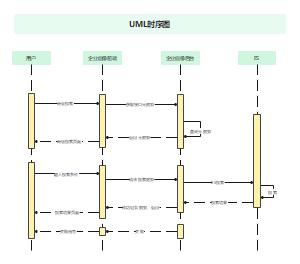 UML时序图