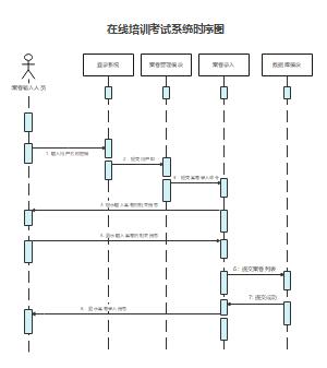 在线培训考试系统时序图