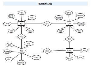 电商系统ER图