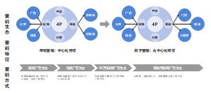 从4P组合策略去看营销生态的结枃性变化