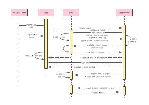 微信二维码支付时序图