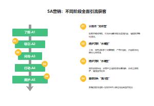 5A营销:不同阶段全面引流获客