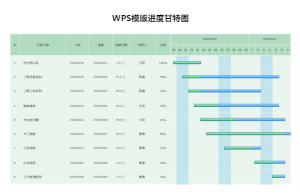 WPS模版进度甘特图