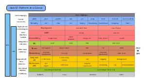 Java平台的逻辑结构