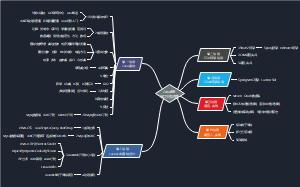 JavaEE学习线路图