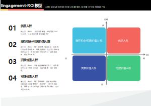 Engagement-ROI模型