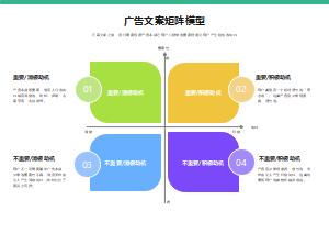 广告文案矩阵模型